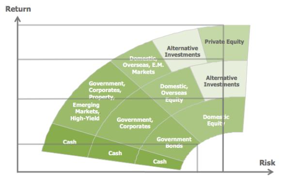 asset allocation  u2013 an introduction  u2013 smart money asia