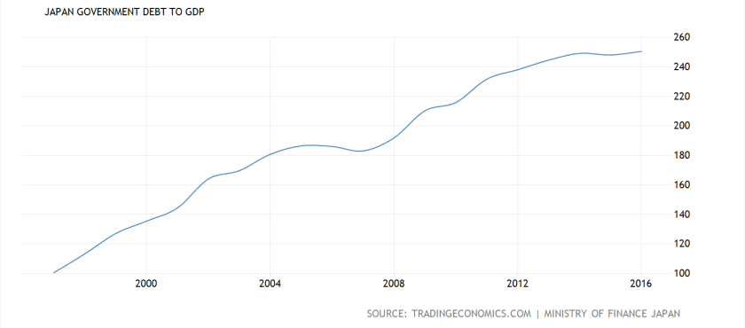 Debt to GDP 20 yrs