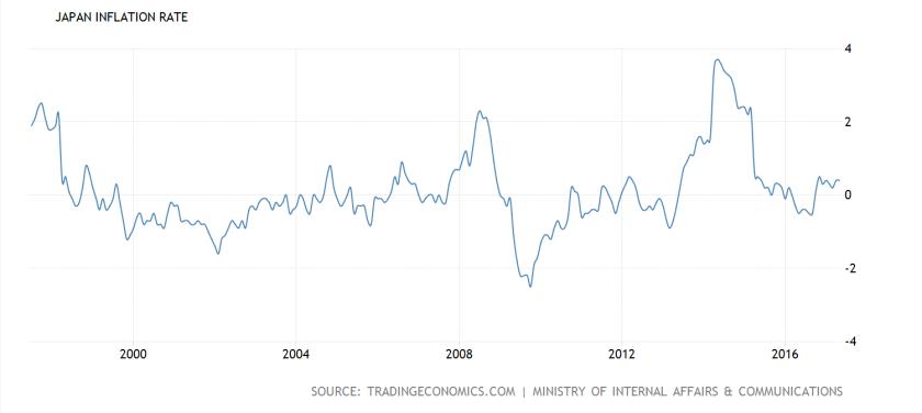 Japan inflation 20 yrs