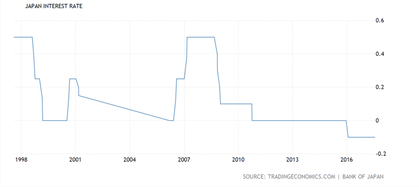 Japan interest rate 20 yrs
