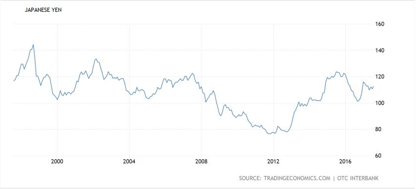 USD:JPY 20 yrs