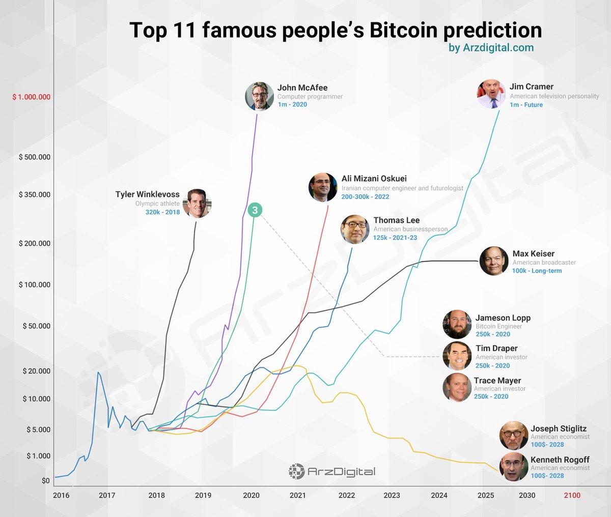 Top 11 Bitcoin Prediction