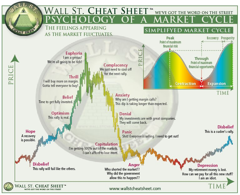 Psychology-of-Market-Cycles