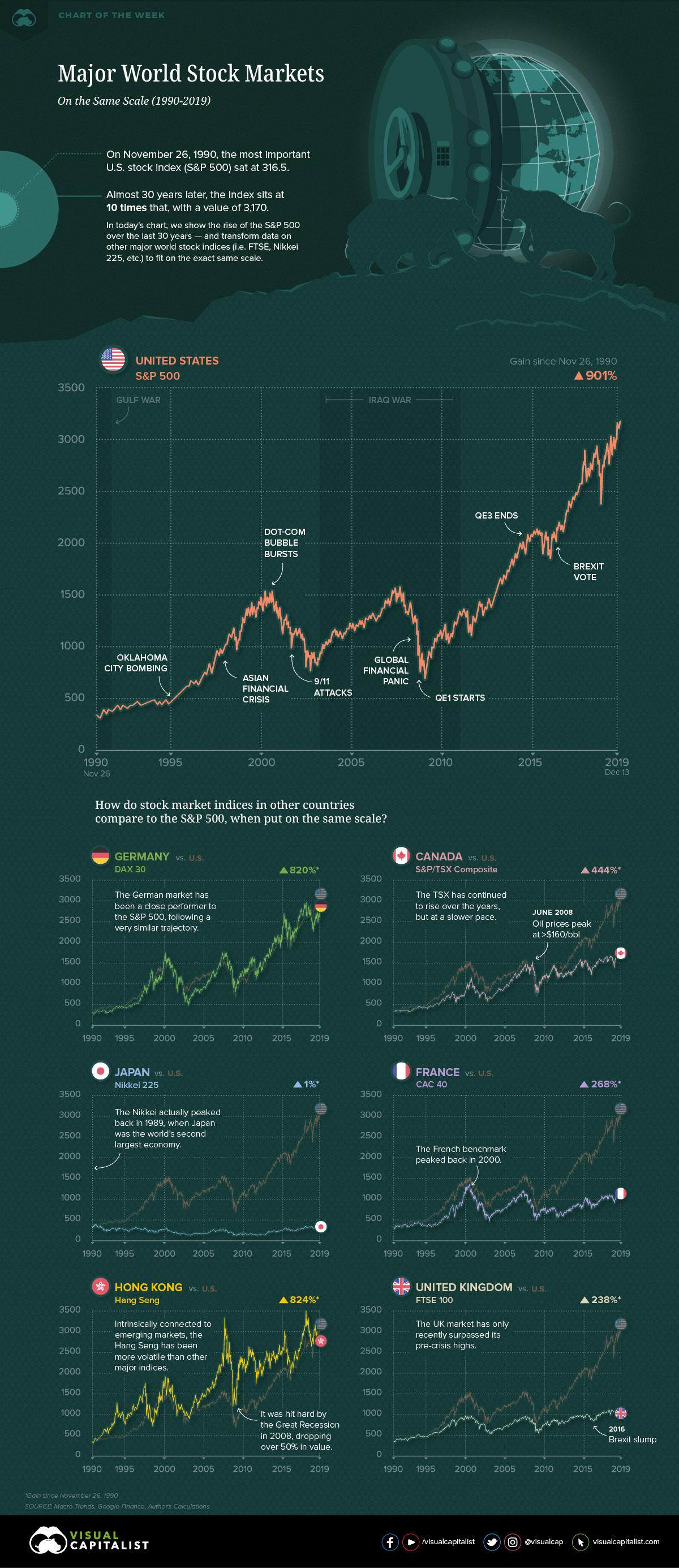 world-major-stock-markets-compared-sp500