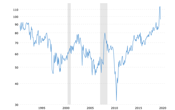 gold-to-silver-ratio-2020-05-28-macrotrends