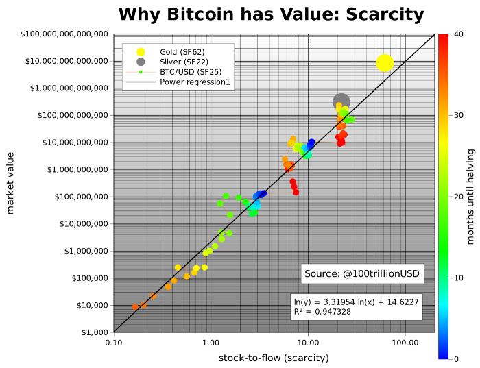 BTC Scarcity